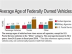 The average ages of vehicles have risen across all agencies, except