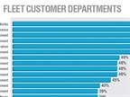 The most common customer department among survey respondents is Public