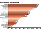 Fleet respondents serve various customer departments, the most common