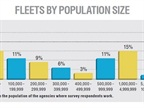 This graph breaks down the population of the agencies where survey