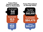 Survey respondents who plan to stay at their agencies until retirement