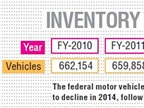 FEDERAL FLEET: The federal motor vehicle fleet inventory continued to