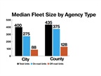 The median fleet size across all agencies surveyed is 450 units.