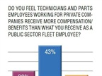 Public sector fleet employees were divided on whether they had it