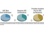 Nearly three-fourths of those surveyed did not have ASE (National
