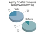 The majority of public fleets provide tools and/or uniforms for