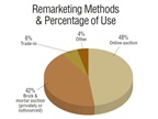 Respondents were asked the percentage of use of various remarketing