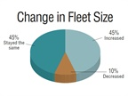 Fleet respondents were asked how their fleet size had changed in the