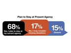 About two-thirds of survey respondents said they plan to stay at their