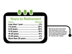More than one-third of survey respondents said they plan to retire in