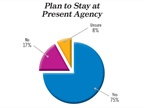 Three-quarters of respondents said they plan to stay at their present
