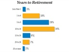 More than 20% of respondents said they plan to retire in less than