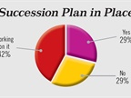 More than two-thirds of respondents said they have a succession plan