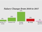 Eighty-five percent of respondents reported an increase in salary in