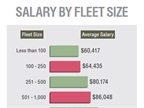 Average salary loosely correlates with the number of vehicles managed.