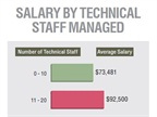 Those managing more technical staff are paid more on average.