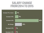 Seventy-nine percent of respondents reported some salary increases in