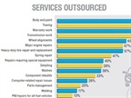 This chart shows the most commonly outsourced services. Responses who