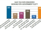 About a quarter of respondents weren't aware that government
