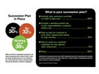 While one-third of respondents said they do not have a succession plan
