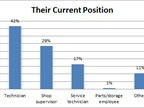 Most respondents were technicians.