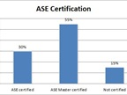 Twenty-nine percent of those with ASE certification said they had 10