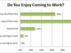 Eighty-three percent of respondents said they enjoyed coming into work