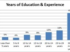 Almost half of technicians surveyed said they had 30 or more years of