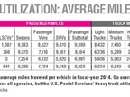 FEDERAL FLEET: This table shows the average miles traveled per vehicle