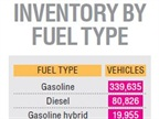 FEDERAL FLEET: Gasoline and diesel vehicle totals have decreased