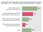 Most respondents said their succession plan consists of at least