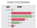 About one-third of fleet professionals said they plan to retire in the